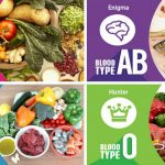 blood type nutrition
