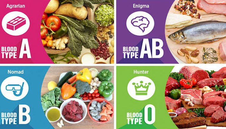 How Should We Eat According to Blood Types?